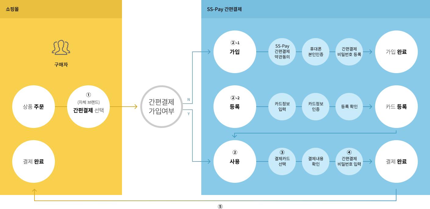 간편결제(SS-Pay) 서비스 흐름